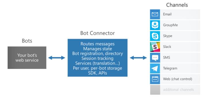 microsoft-bots