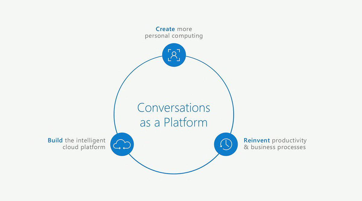 microsoft-conversations-as-a-platform