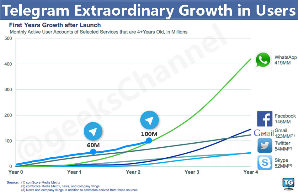 Telegram users growth compared to other IM services