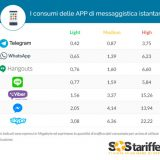 Telegram data: whatsapp vs. Telegram