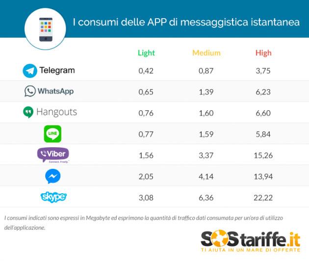 Telegram data: whatsapp vs. Telegram